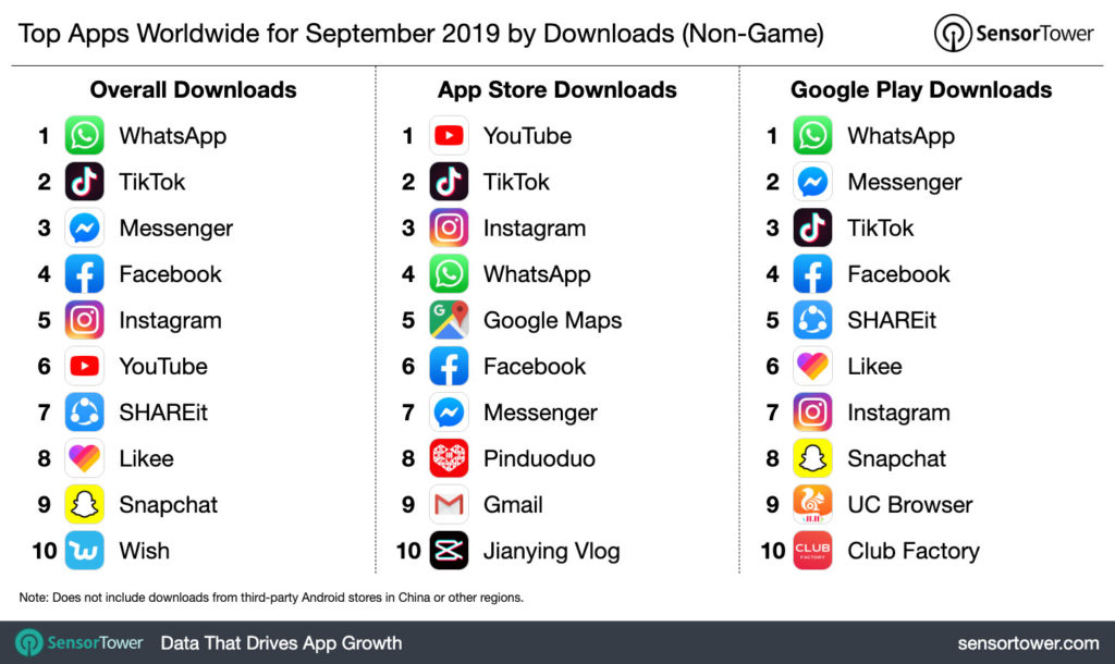 jianying vlog and CapCut top apps worldwide by downloads